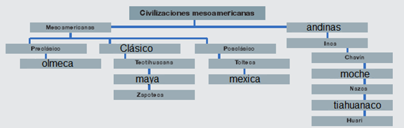 Mexicas e incas: elementos comunes - Ayuda para tu tarea