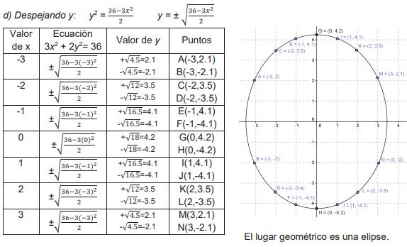 Lugares geométricos - Ayuda para tu tarea de Matemáticas