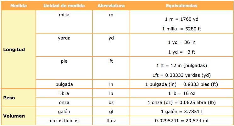 Sistema Inglés De Medidas Explicaciones De Matemáticas Guías Procedimientos Y Operaciones Paso A Paso