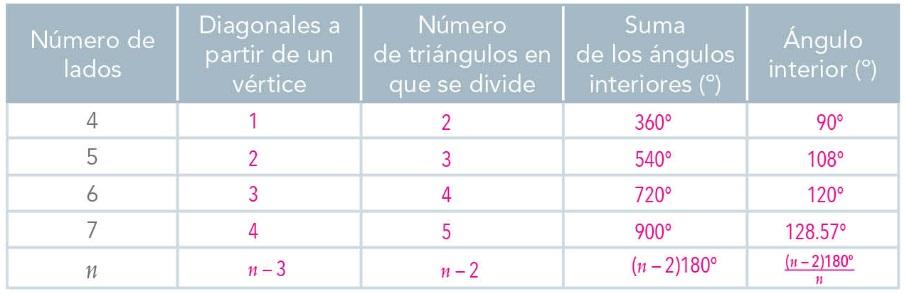 LECCIÓN 8. Los polígonos y sus ángulos - Ayuda para tu