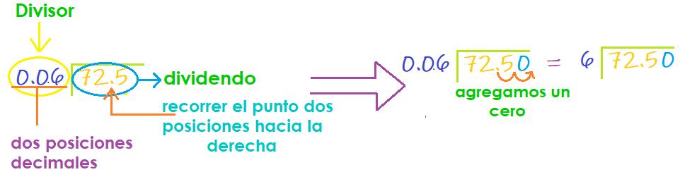 División Con Decimales Explicaciones De Matemáticas Guías Procedimientos Y Operaciones Paso A Paso