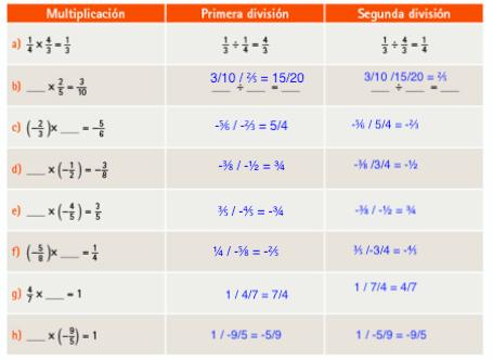 LECCIÓN 31. ¿Qué número multiplicado por - 3/4 de 2/3